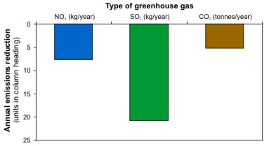 Greenhouse gas emission reductions associated with reduced energy use