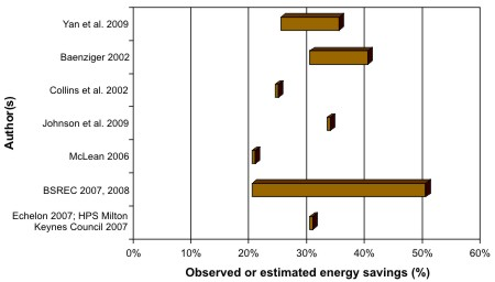 Energy savings observed or estimated