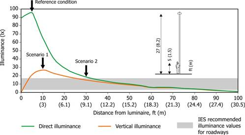 Reference condition and two lighting scenarios used to calculate effective circadian light stimulation for four light sources.  sc 1 st  Lighting Research Center - Rensselaer Polytechnic Institute & Outdoor Lighting Circadian | Technical Papers | Research ... azcodes.com