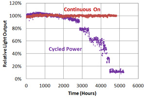 Developing a Predictive Life Test for LED Systems | Solid