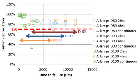 Developing a Predictive Life Test for LED Systems | Solid State