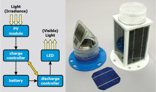 led lighting for aviation completed research solid state lighting