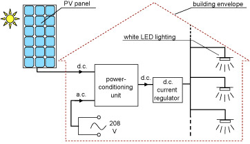 Drawing: Schematic of a photovoltaic system for lighting buildings