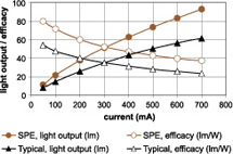 Light output and efficacy of an SPE LED and a typical LED as a function of current.