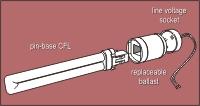 Image: CFL-dedicated fixture components